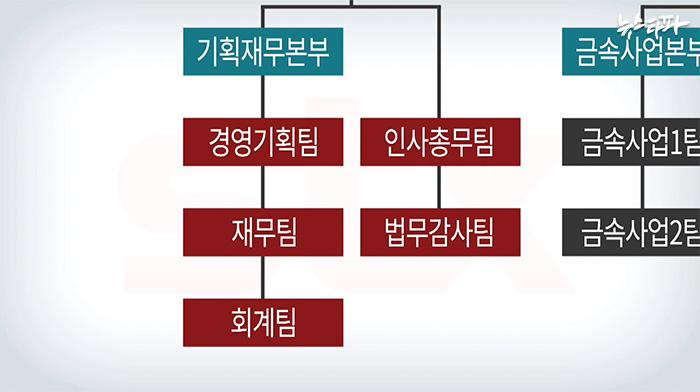 ▲ STX 관리부서 조직도