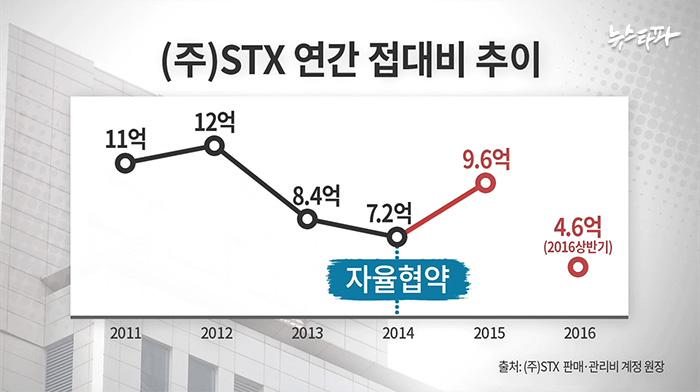 ▲ STX연간 접대비 추이