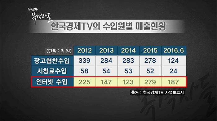 ▲ 인터넷수입은 한국경제TV가 운영하는 인터넷 증권방송을 통한 수입으로 2015년부터 광고협찬으로 인한 수입을 뛰어 넘었다.
