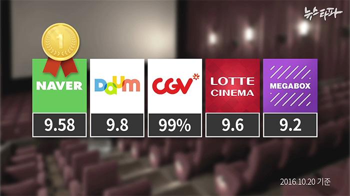 10월20일 기준 각 영화 관련 사이트 <자백> 평점. CGV는 100% 만점