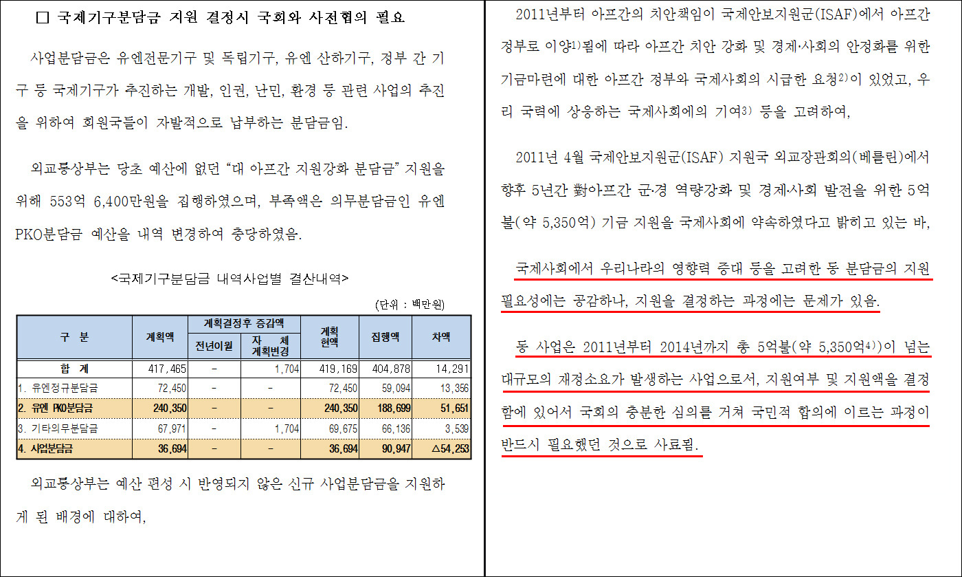 ▲ 2012년 8월 국회 외통위의 '2011 외통부 결산 및 예비비 지출 승인 검토 보고서