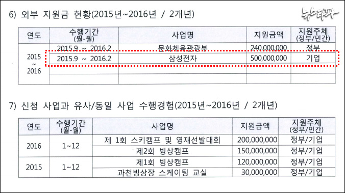 ▲ 한국동계스포츠영재센터가 GKL사회공헌재단에 제출한 '사업계획(신청)서' (출처 : 김태년 의원실)