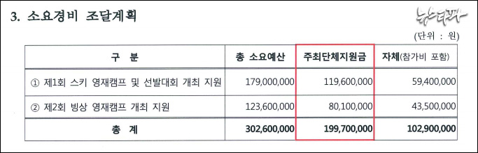 ▲ 한국동계스포츠영재센터가 문체부에 제출한 '2015.12~2016.3 사업 지원신청서' (출처 : 김태년 의원실)