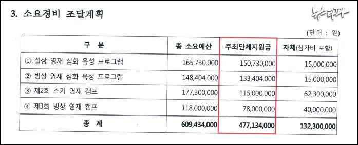 ▲ 한국동계스포츠영재센터가 문체부에 제출한 '2016.7~2016.12 사업 지원신청서' (출처 : 김태년 의원실)