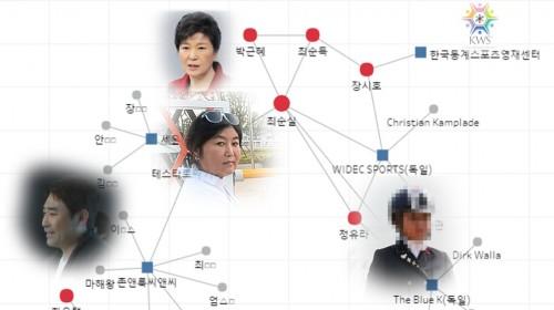 최순실 9개 법인의 인맥 고리는 '고영태'와 '김성현'