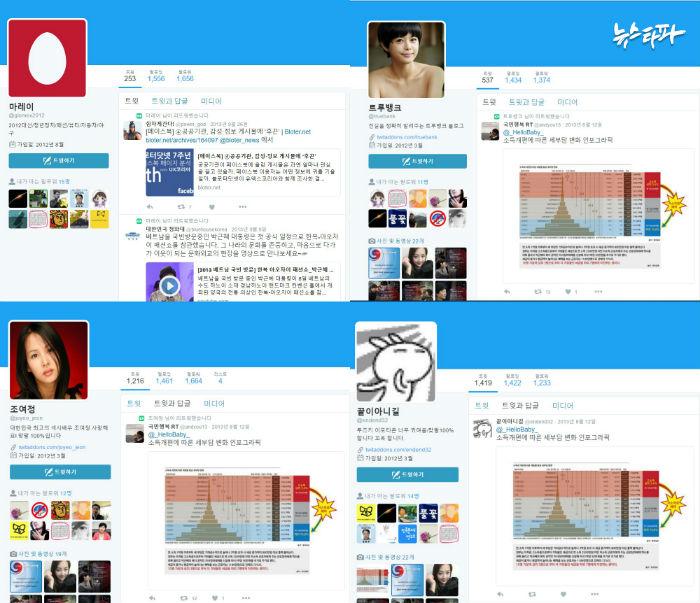 박근혜 후보에게 유리한 내용을 퍼나르는데 사용된 김한수 행정관 관련 트위터 계정들