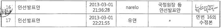 ▲ '발표.hwp' 문서의 이메일 수발신 내역 ('narelo'는 정호선, '유연'은 최순실이 사용한 이메일 주소)