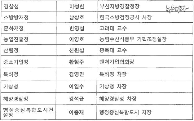 ▲ 정호성 전 비서관이 최순실에게 전달했던 차관인선안(위)와 위원회·처·청 인선안(아래)