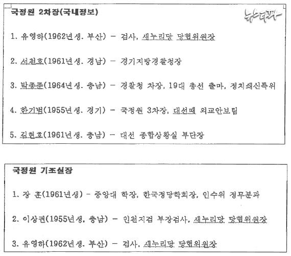 ▲ 최순실이 정호성 전 비서관으로부터 전달받았던 '2차장.hwp' 문건