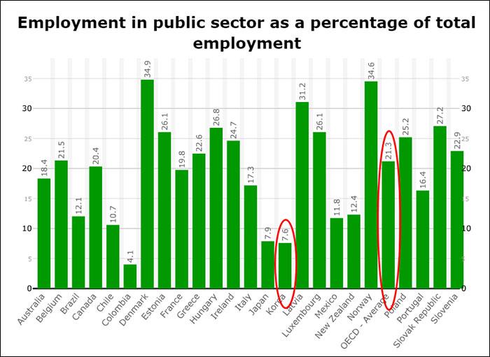 ▲ 전체 고용 대비 공공부문 고용 비중 OECD국가별 비교. 출처:OECD 자료.