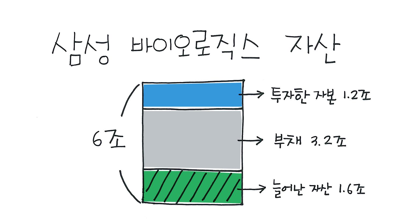 삼성바이오로직스자산