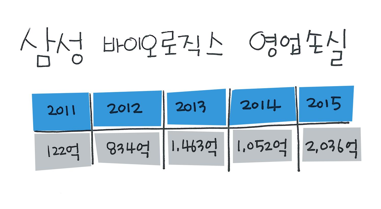삼성바이오로직스영업손실