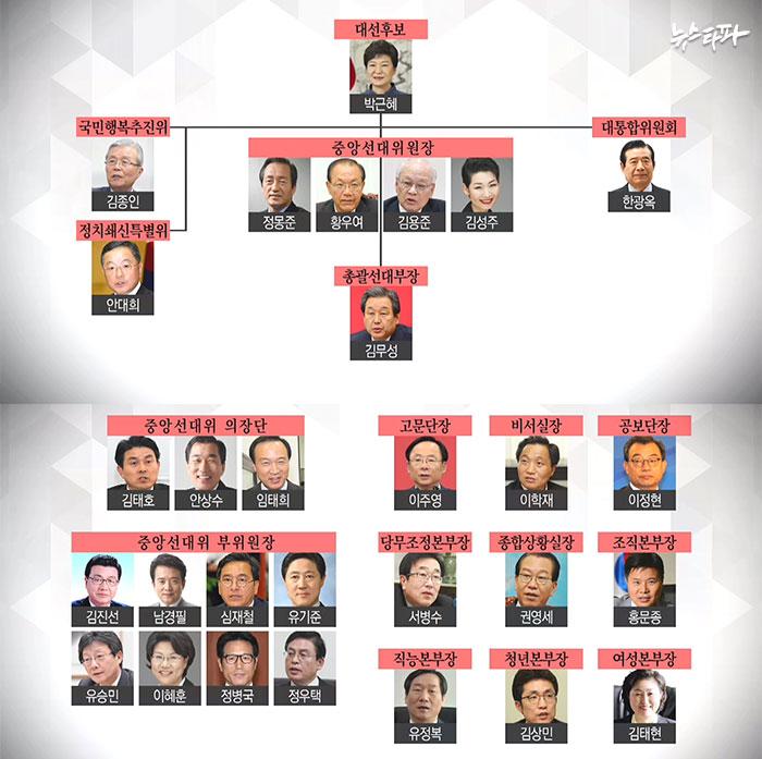 박근혜 선대위 조직도