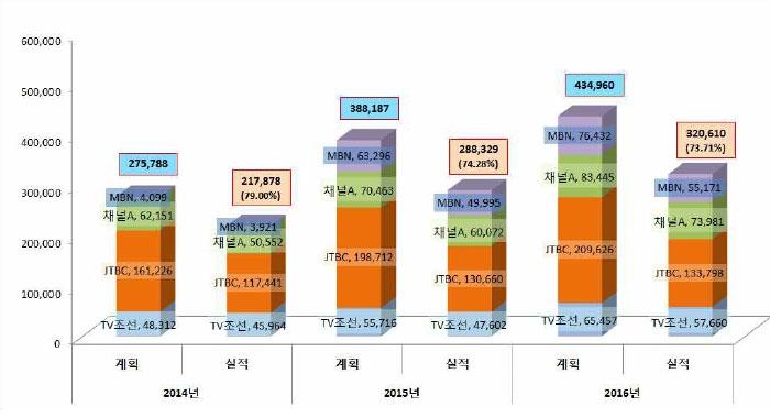 2014년~2016년 종편PP 콘텐츠 투자 계획과 실적 흐름 (단위: 백만 원. 자료: 방송통신위원회 종편PP 재승인 조건 이행실적 점검 결과)