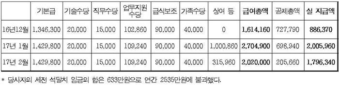 서울메트로 안전업무직(전동차 경정비) 급여명세표