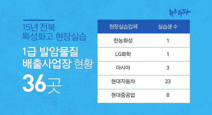 2015년 전북 특성화고 현장실습 1급 발암물질 배출사업장 현황