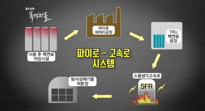 원자력진흥위원회가 결정한 미래원자력시스템 구조(파이로프로세싱_고속로 시스템)