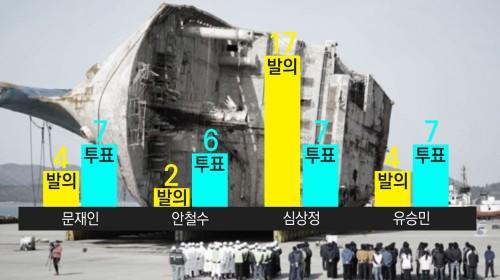 [대선후보검증] '세월호 입법 활동'으로 본 대선후보