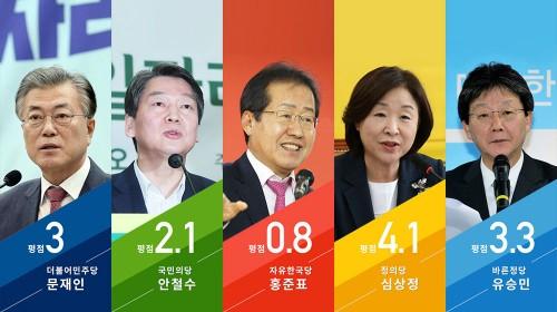 [대선후보검증] 비정규직 공약 평가..심>유>문>안>홍