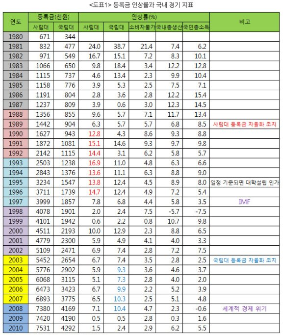 등록금 인상률과 국내 경기 지표 (출처: 교육과학기술부, 통계청, 한국은행ECOS)