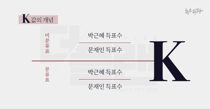 ▲ K값은 분류표와 미분류표에서의 두 후보 간의 상대적 득표율을 의미하는 것으로 영화 '더 플랜'에서 제기한 개념이다.