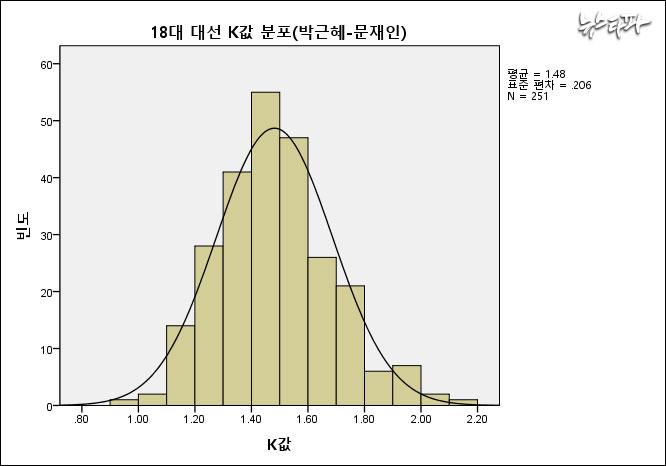 ▲ 18대 대선에서 251개 선거구의 K값 분포는 1.5를 중심으로 밀집돼 있다. 가로축은 K값, 세로축은 K값이 나타난 빈도 숫자이다.(왜도는 0.42로 정규성에 문제가 없었다. 왜도가 ±2 이상일 경우, 정규분포가 아닌 것으로 본다.)