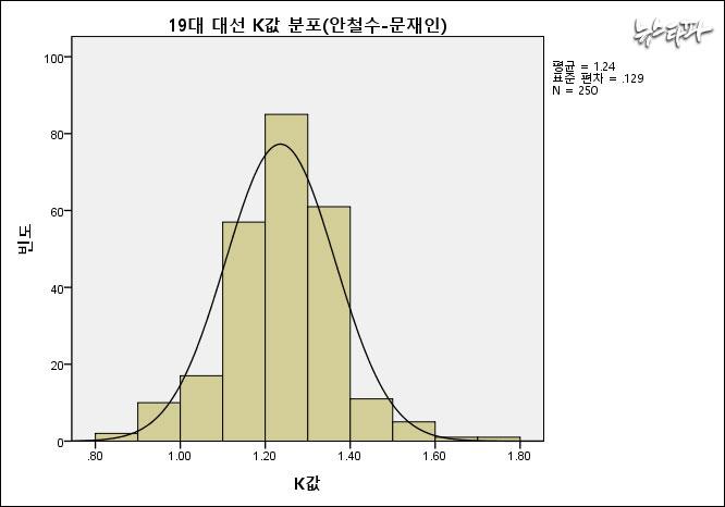 ▲ 문재인-안철수 후보 사이의 K값 분포는 1.24에 밀집돼 있다. 왜도는 -0.1로 정규성에 문제가 없었다.