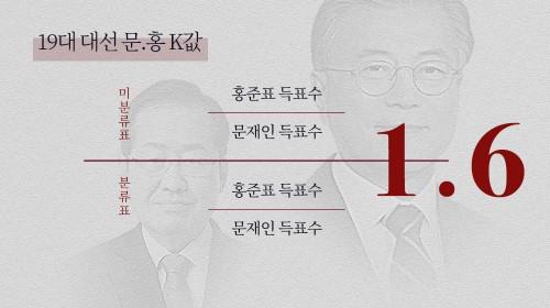 19대 대선 문-홍 K값은 1.6…정규분포