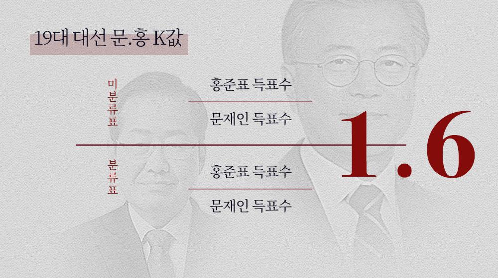 19대 대선 문-홍 K값은 1.6...정규분포