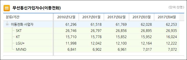 ▲ 2017년 4월 무선통신서비스 가입자 수 (자료= 한국통신사업자연합회)