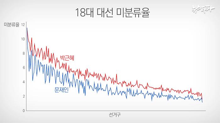 ▲ 18대 대선에서의 후보별 미분류율. 일정한 비율을 그리며 거의 대부분 선거구에서 박근혜 후보의 미분류율이 문재인 후보보다 높게 나타난다.
