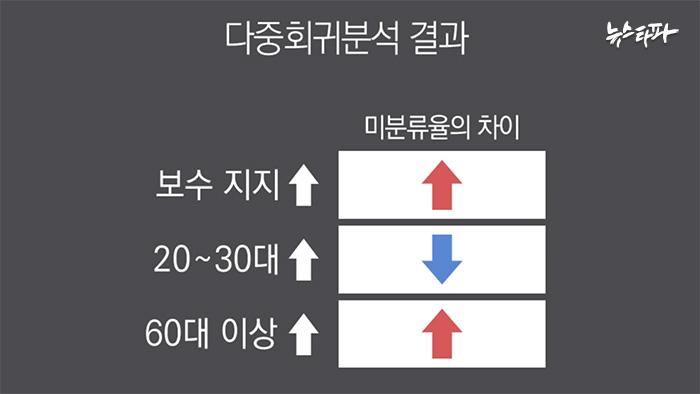 ▲ 18대 대선 다중회귀분석 결과 박근혜-문재인 미분류 차이에 영향을 미치는 요인이 확인됐다.