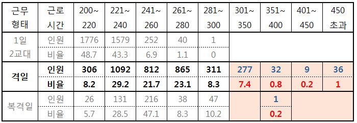 ▲ 근무형태별 시내버스 기사 월 근무시간(출처 : 자동차노련 실태조사(2016.2) 재분석)