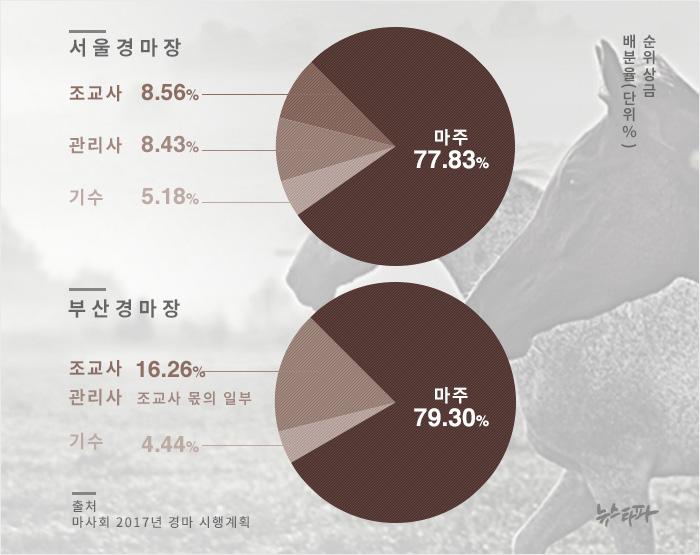 ▲ 경마 순위상금 배분율(출처 : 마사회 '2017년 경마 시행계획')