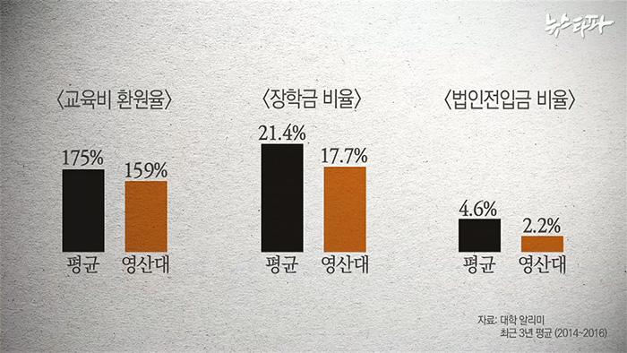 ▲ 영산대의 각종 교육지표는 평균보다 떨어진다.