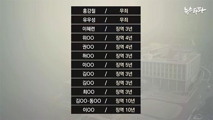 ▲ 국정원이 합신센터에서 적발한 간첩사건은 확인된 것만 12건. 이 가운데 상당수는 조작이거나 조작 정황을 찾을 수 있다.
