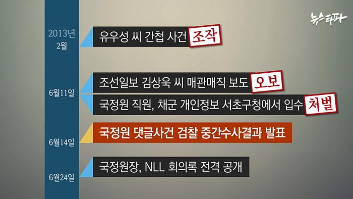 ▲2013년 국정원 대선개입 사건에 대한 수사가 한창일 때 국정원은 유독 많은 사건들을 만들어냈다.