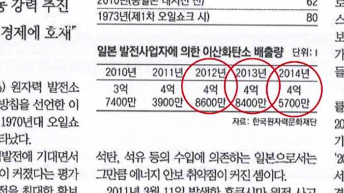 ▲ 2017년 3월 14일자 동아일보 기사, 원자력문화재단 자료를 확대했다.
