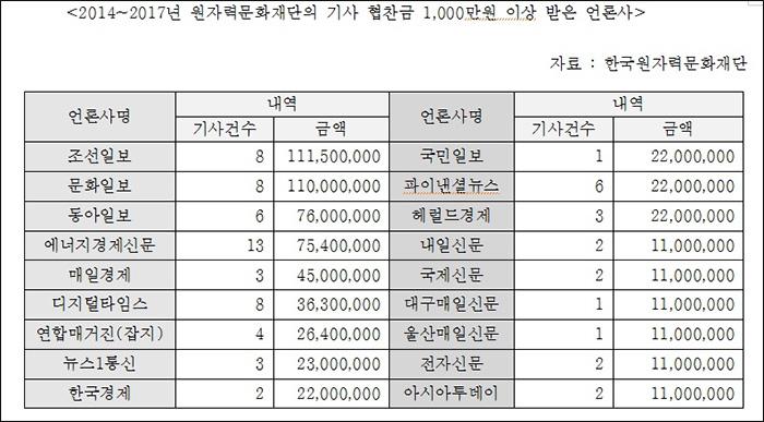 ▲ 2014~2017년 원자력문화재단의 기사 협찬금 천만원 이상을 받은 언론사 명단
