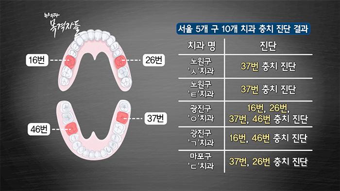 ▲ 뉴스타파 제작진이 서울시내 치과의원 10곳에서 받은 진단 내용
