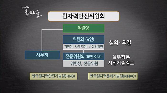 ▲ 원자력안전위원회 조직도