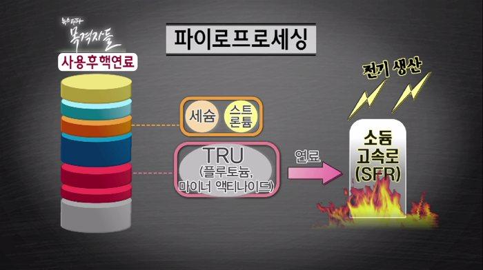 ▲ 파이로프로세싱(사용후핵연료 건식 재처리) 기술의 개념도
