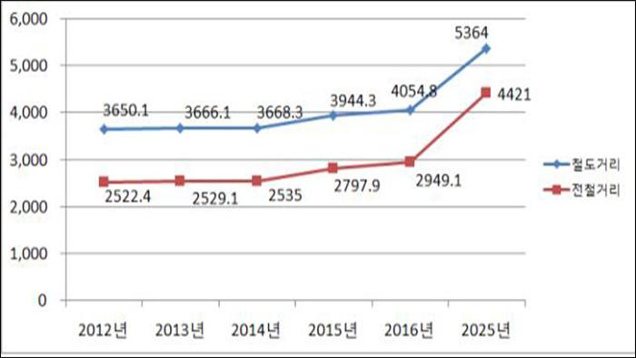 ▲ 국유 철도 전철 거리 증대 계획 (자료: 한국철도시설공단)
