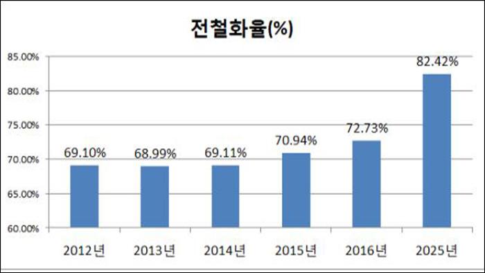 ▲ 국유 철도 전철화율 계획 (자료: 한국철도시설공단)