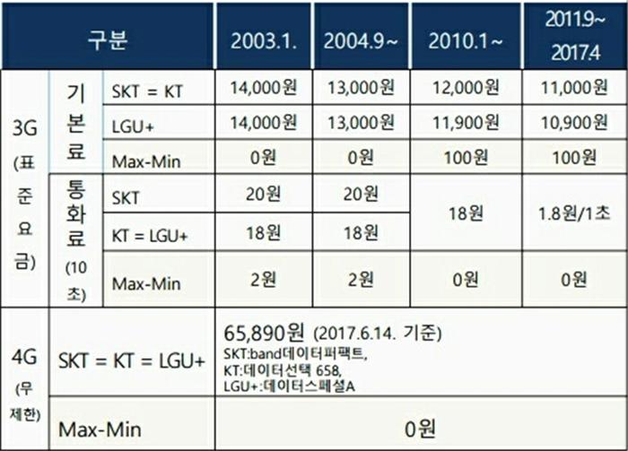▲2002년 ~ 2017년 4월 이동전화 요금 비교 (출처: 미디어미래연구소)