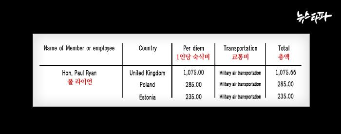 ▲ 폴 라이언 미 하원의장의 2017년 4월 영국 등 해외출장 지출경비
