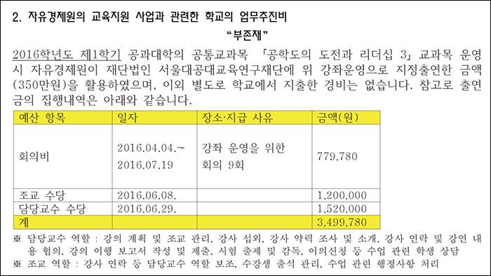 ▲ 서울대학교가 정보공개청구를 통해 공개한 자료 중 일부
